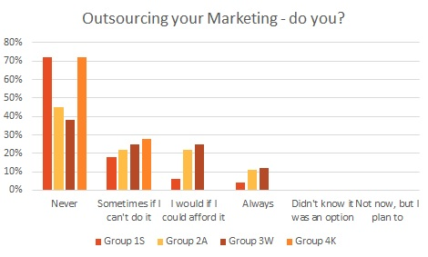 Outsourced graph